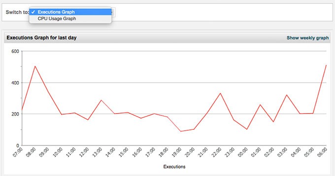 cpanel usage statistics